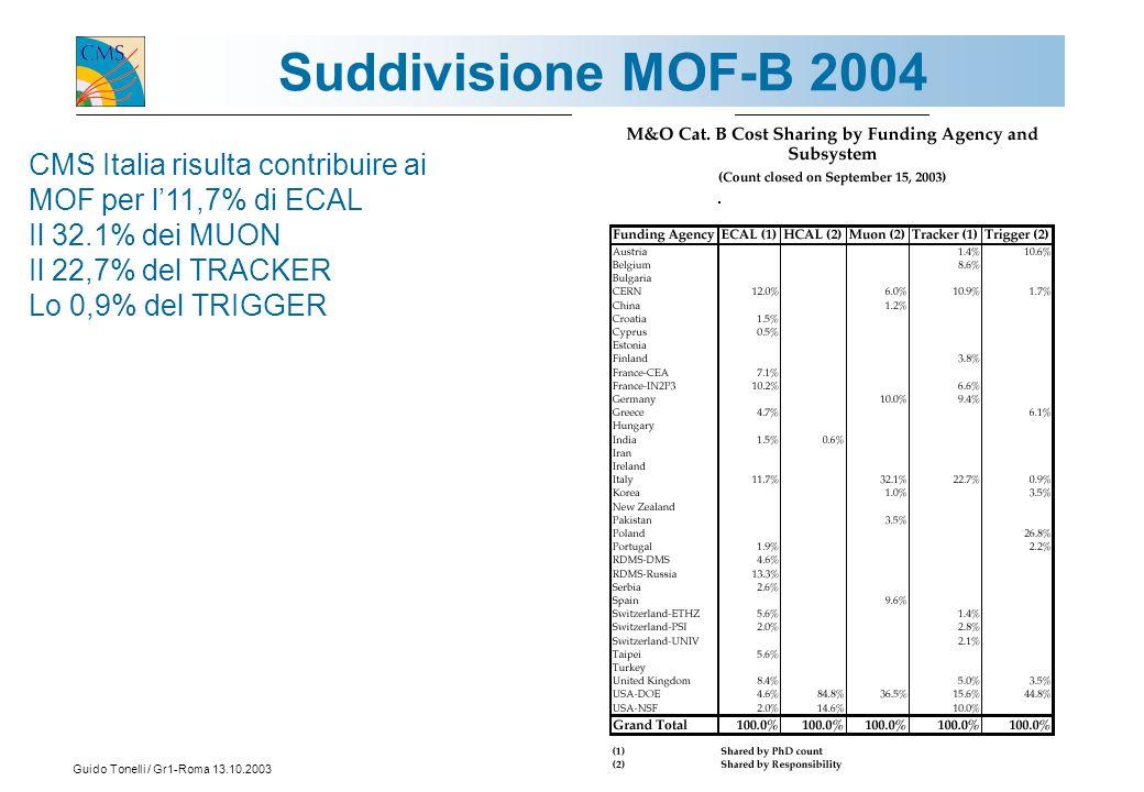 Guido Tonelli / Gr1-Roma 13.10.200317 Suddivisione MOF-B 2004 CMS Italia risulta contribuire ai MOF per l'11,7% di ECAL Il 32.1% dei MUON Il 22,7% del