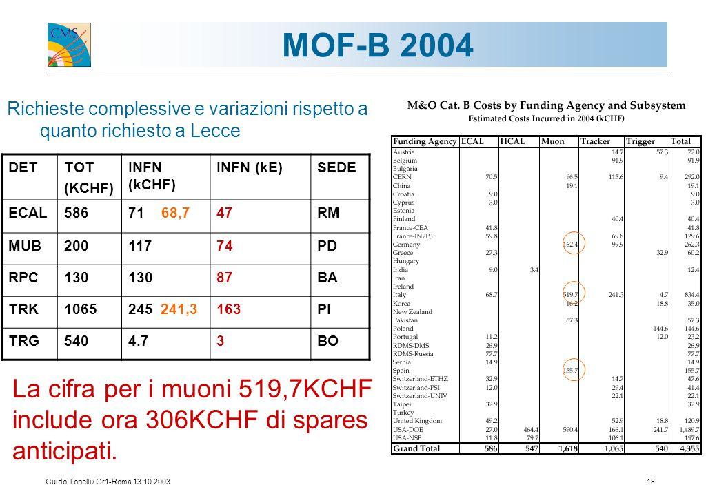 Guido Tonelli / Gr1-Roma 13.10.200318 MOF-B 2004 Richieste complessive e variazioni rispetto a quanto richiesto a Lecce DETTOT (KCHF) INFN (kCHF) INFN (kE)SEDE ECAL58671 68,747RM MUB20011774PD RPC130 87BA TRK1065245 241,3163PI TRG5404.73BO La cifra per i muoni 519,7KCHF include ora 306KCHF di spares anticipati.