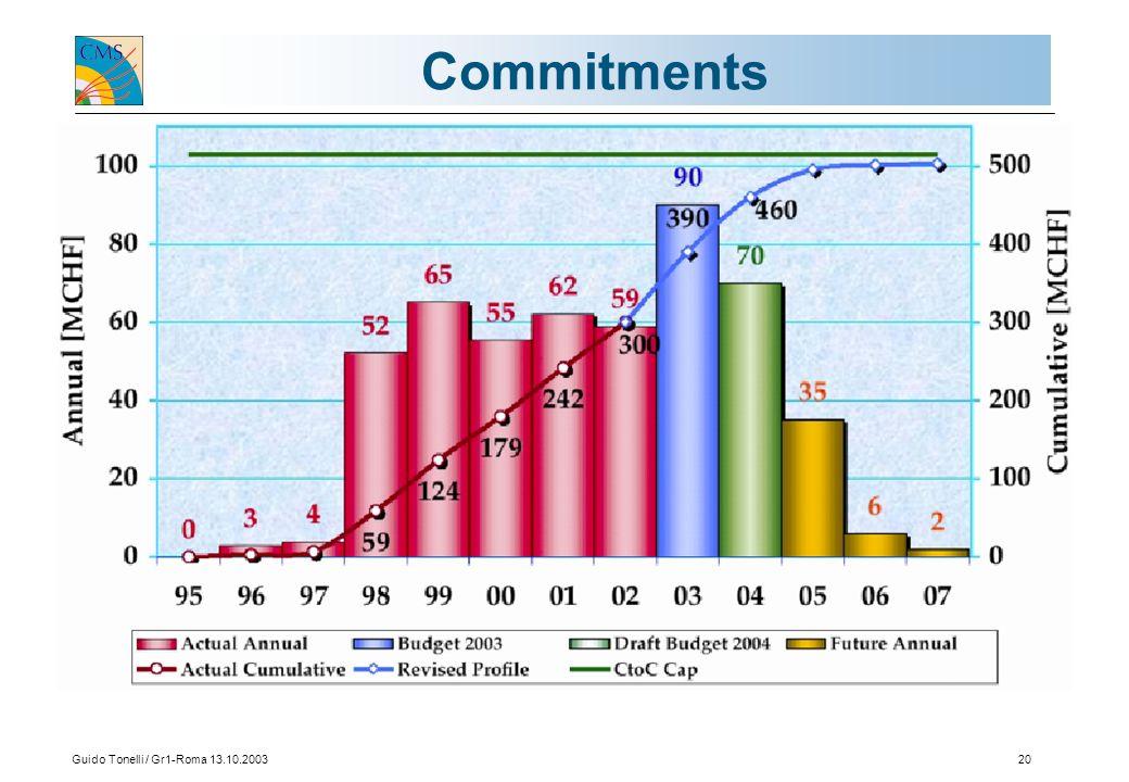 Guido Tonelli / Gr1-Roma 13.10.200320 Commitments