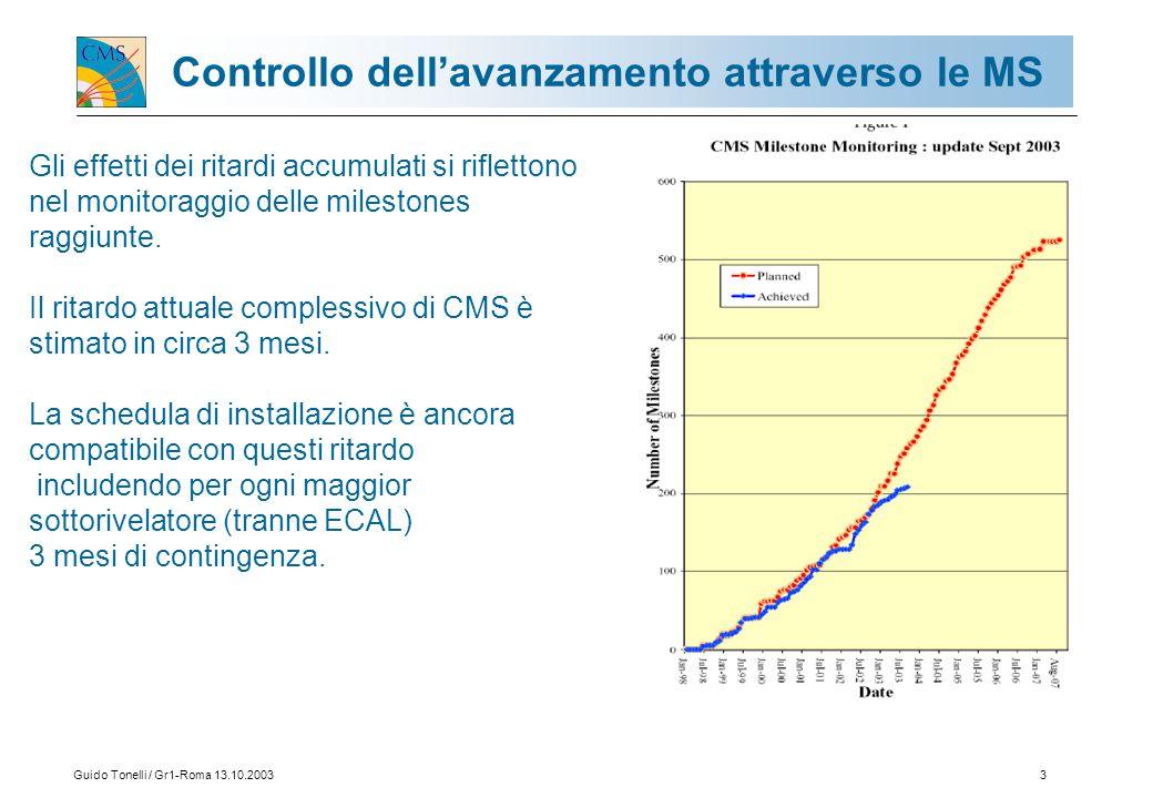 Guido Tonelli / Gr1-Roma 13.10.20033 Controllo dell'avanzamento attraverso le MS Gli effetti dei ritardi accumulati si riflettono nel monitoraggio delle milestones raggiunte.