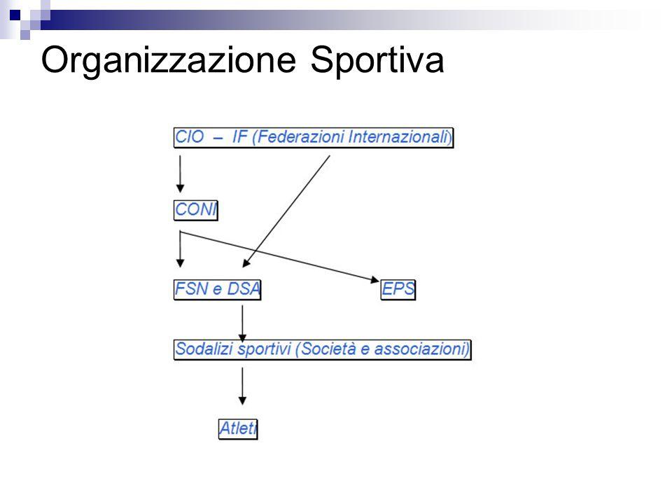 Organizzazione Sportiva