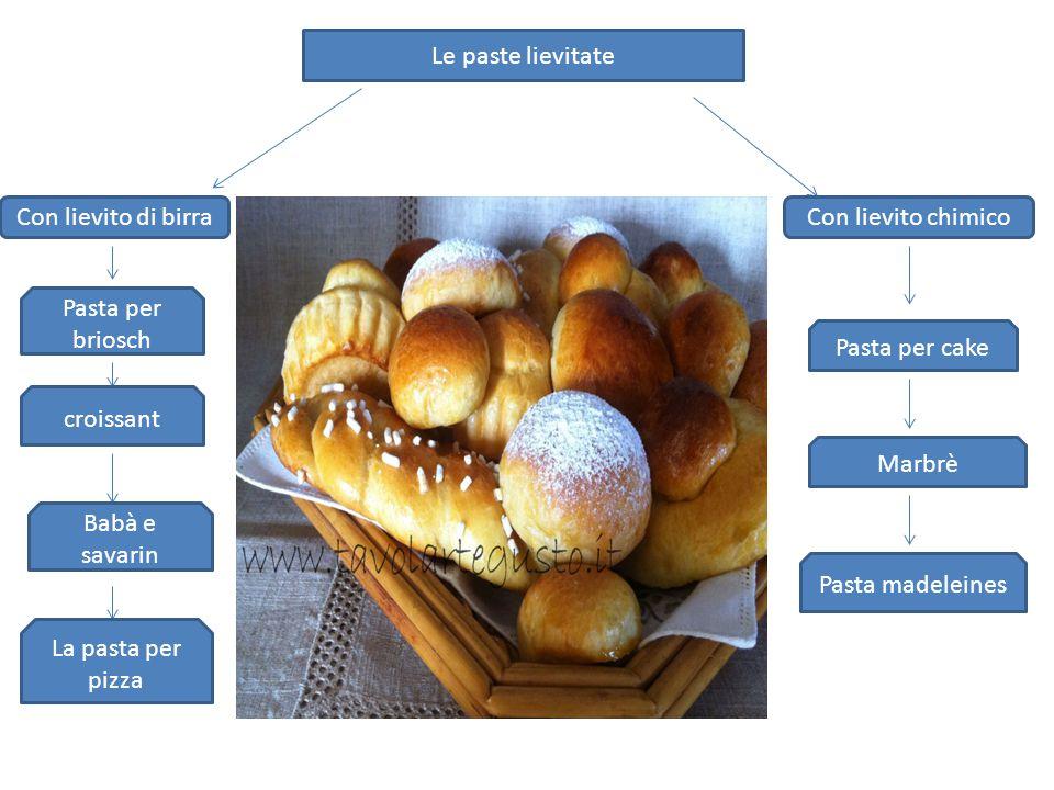 Le paste lievitate Con lievito di birraCon lievito chimico Pasta per briosch croissant Babà e savarin La pasta per pizza Pasta per cake Marbrè Pasta madeleines