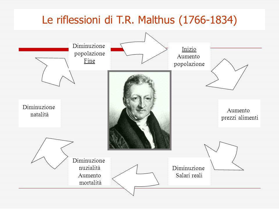 Le riflessioni di T.R. Malthus (1766-1834) Inizio Aumento popolazione Diminuzione Salari reali Diminuzione nuzialità Aumento mortalità Aumento prezzi