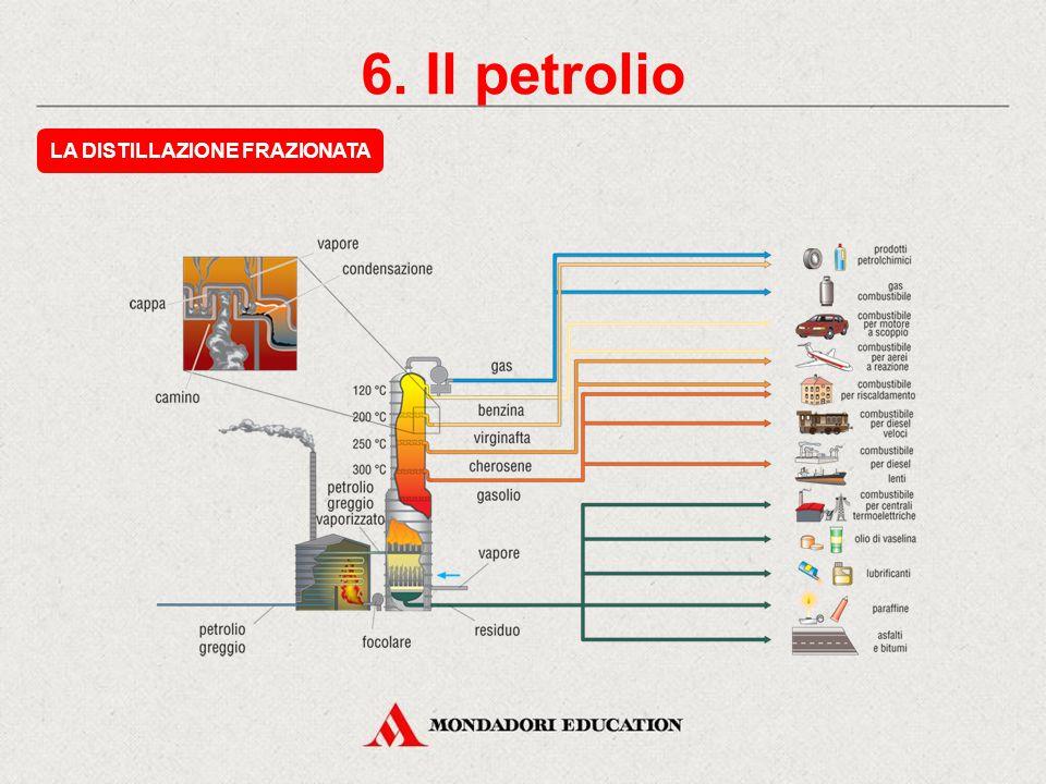 6. Il petrolio L'ESTRAZIONE