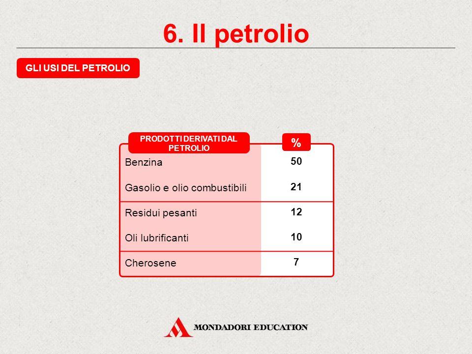 6. Il petrolio LA DISTILLAZIONE FRAZIONATA