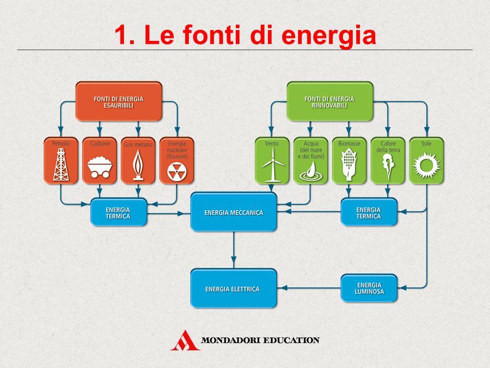 Le fonti di energia e i combustibili fossili CONTENUTI 1. Le fonti di energia Classifica le fonti dei energia 3. Fonti rinnovabili 2. Fonti esauribili