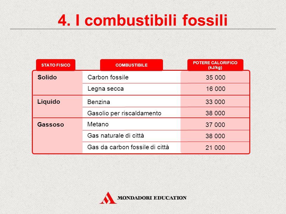4. I combustibili fossili COMBUSTIBILI FOSSILI ORGANISMI ANIMALI E VEGETALI DECOMPOSIZIONE SOTTOTERRA IN ASSENZA DI OSSIGENO Un impianto di perforazio
