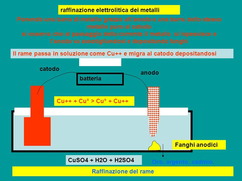 raffinazione elettrolitica dei metalli batteria catodo anodo CuSO4 + H2O + H2SO4 Ponendo una barra di metallo grezzo all'anodo e una barra dello stesso metallo puro al catodo si osserva che al passaggio della corrente il metallo si ispessisce e l'anodo va assotigliandosi e depositando fanghi Raffinazione del rame Il rame passa in soluzione come Cu++ e migra al catodo depositandosi Cu++ + Cu° > Cu° + Cu++ Oro, argento, cadmio.
