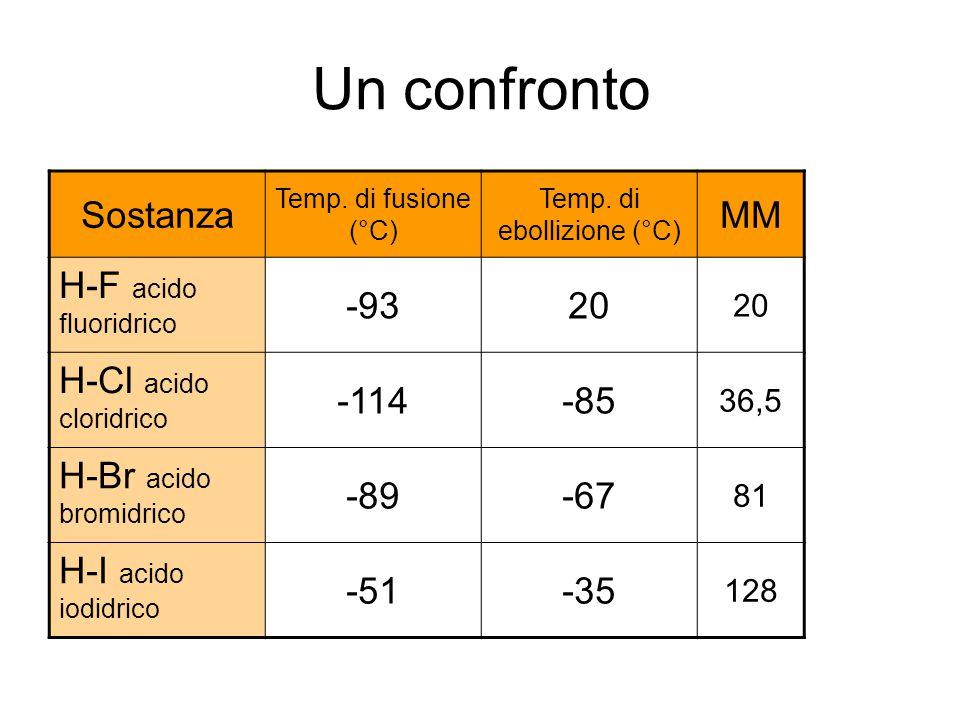Un confronto Sostanza Temp. di fusione (°C) Temp.