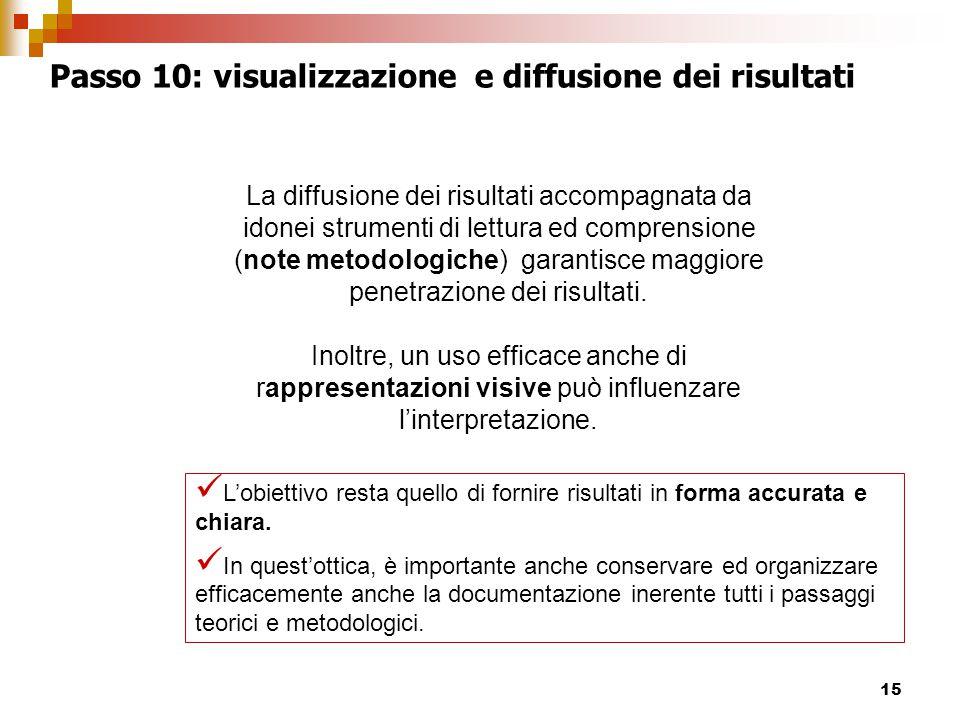 15 Passo 10: visualizzazione e diffusione dei risultati L'obiettivo resta quello di fornire risultati in forma accurata e chiara.