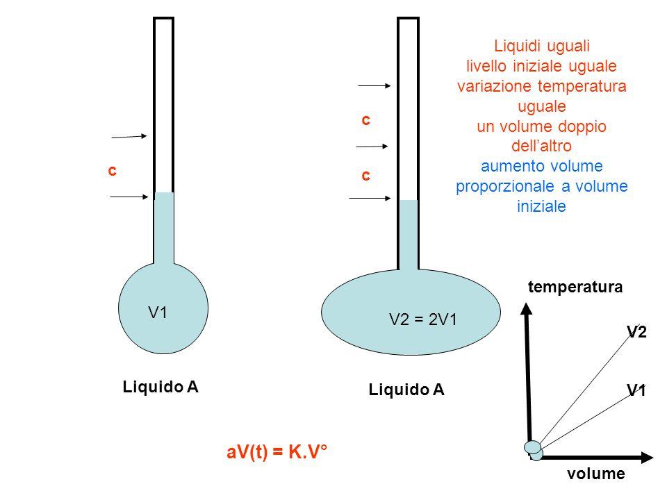 Liquido A Liquidi uguali livello iniziale uguale variazione temperatura uguale un volume doppio dell'altro aumento volume proporzionale a volume inizi