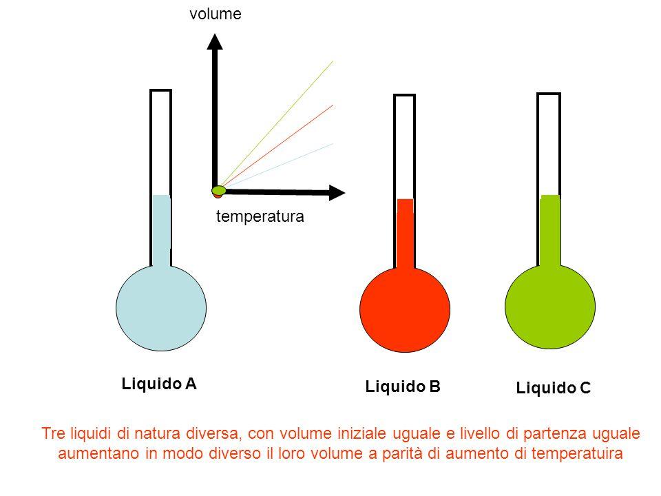 l'aumento di volume di un liquido quando si aumenta la sua temperatura aumenta in funzione della sua natura, del volume iniziale, della variazione di temperatura (e viceversa diminuisce se viene raffreddato) aV = K.V°.(t2-t1) Il volume di un liquido ad una certa temperatura risulta uguale al volume che aveva a °C (V°) + la variazione di volume aV Vt = V° + aV V=1 litro t==°C c c c c c Con volume a 0°C e volume 1 litro si trova che per ogni aumento della temperatura di 1°C si ottiene un aumento di volume sempre uguale C °C 0 1 2 3 4 5 Vt = V° + C.V°.dT