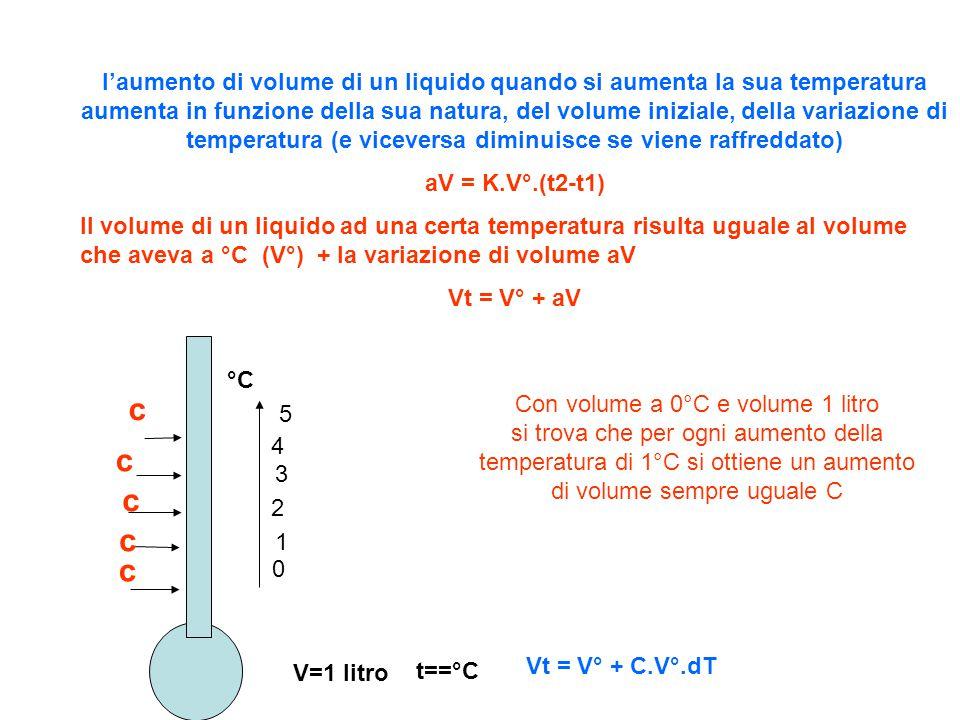 temperatura volume Il volume del liquido varia in proporzione alla variazione di temperatura:dipende dal volume iniziale e dalla diversa natura del liquido in esame