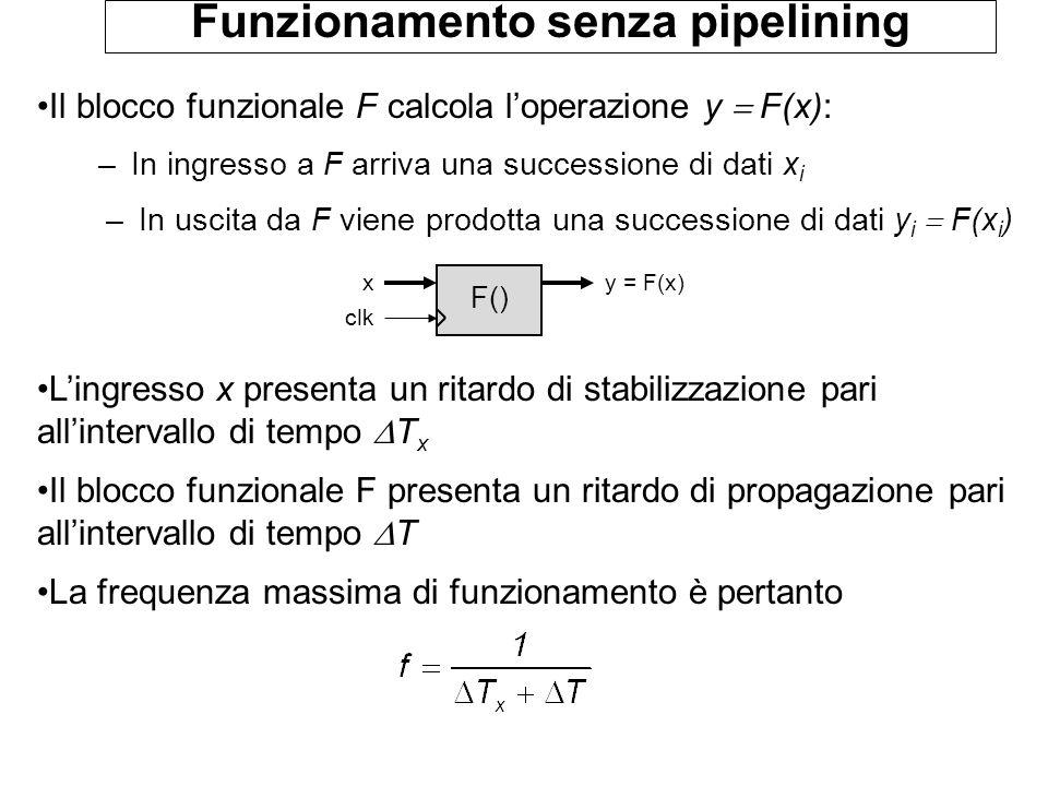 Funzionamento senza pipelining Il blocco funzionale F calcola l'operazione y  F(x): –In ingresso a F arriva una successione di dati x i –In uscita da F viene prodotta una successione di dati y i  F(x i ) L'ingresso x presenta un ritardo di stabilizzazione pari all'intervallo di tempo  T x Il blocco funzionale F presenta un ritardo di propagazione pari all'intervallo di tempo  T La frequenza massima di funzionamento è pertanto F() y = F(x)x clk