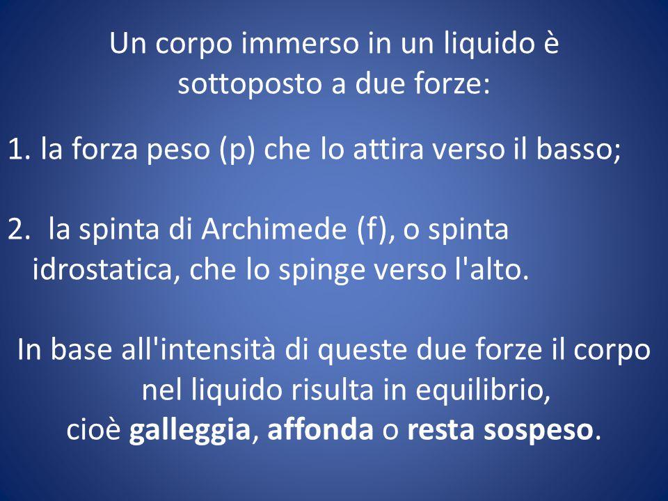 Un corpo immerso in un liquido è sottoposto a due forze: 1. la forza peso (p) che lo attira verso il basso; 2. la spinta di Archimede (f), o spinta id