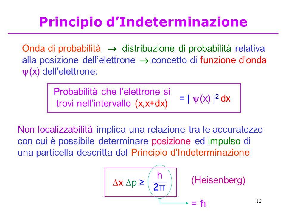 12 Principio d'Indeterminazione Onda di probabilità  distribuzione di probabilità relativa alla posizione dell'elettrone  concetto di funzione d'ond