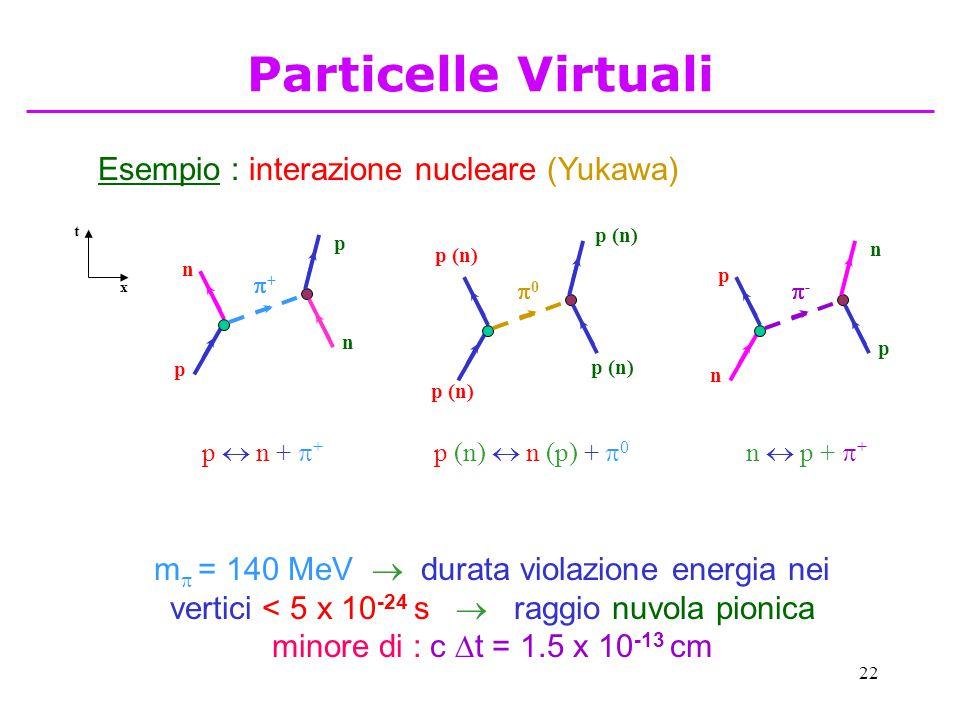 22 Esempio : interazione nucleare (Yukawa) x t p n n p ++ p  n +  + n p p n -- n  p +  + p (n) 00 p (n)  n (p) +  0 m  = 140 MeV  durata