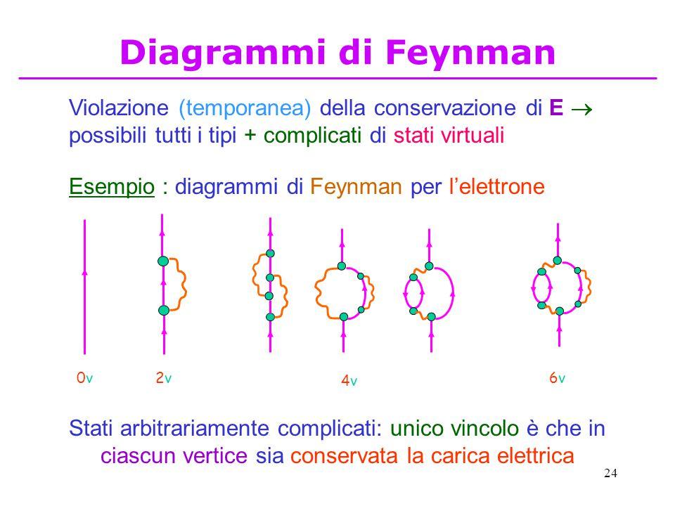 24 Violazione (temporanea) della conservazione di E  possibili tutti i tipi + complicati di stati virtuali Esempio : diagrammi di Feynman per l'elett