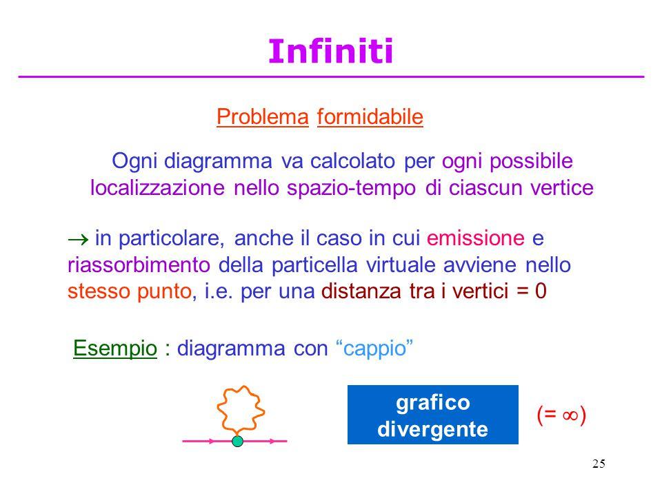 25 Problema formidabile Ogni diagramma va calcolato per ogni possibile localizzazione nello spazio-tempo di ciascun vertice  in particolare, anche il