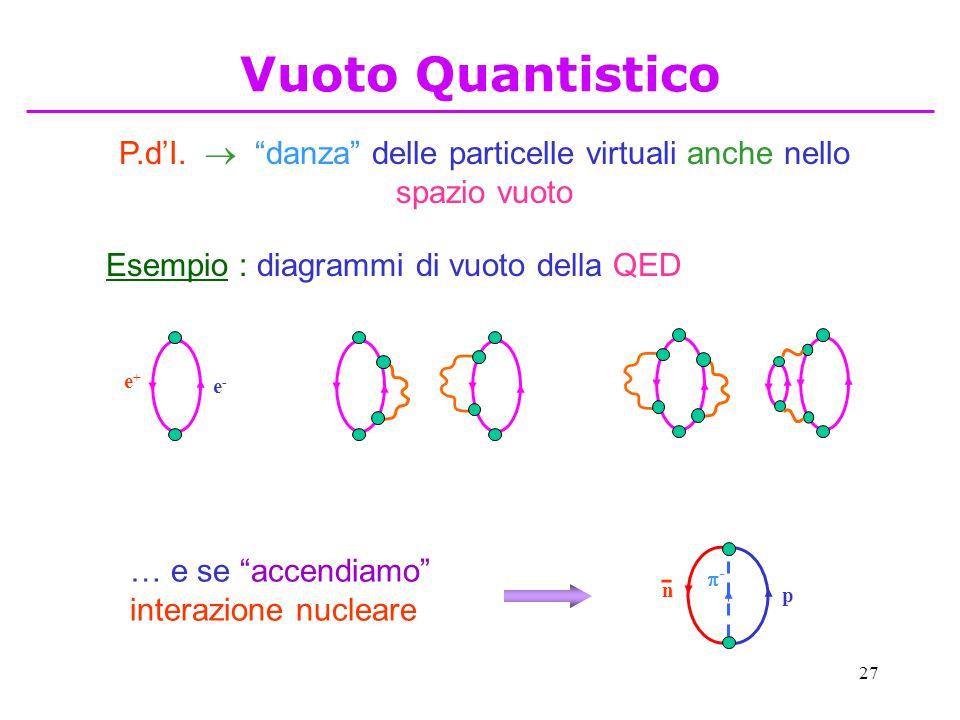 """27 P.d'I.  """"danza"""" delle particelle virtuali anche nello spazio vuoto Esempio : diagrammi di vuoto della QED e-e- e+e+ … e se """"accendiamo"""" interazion"""