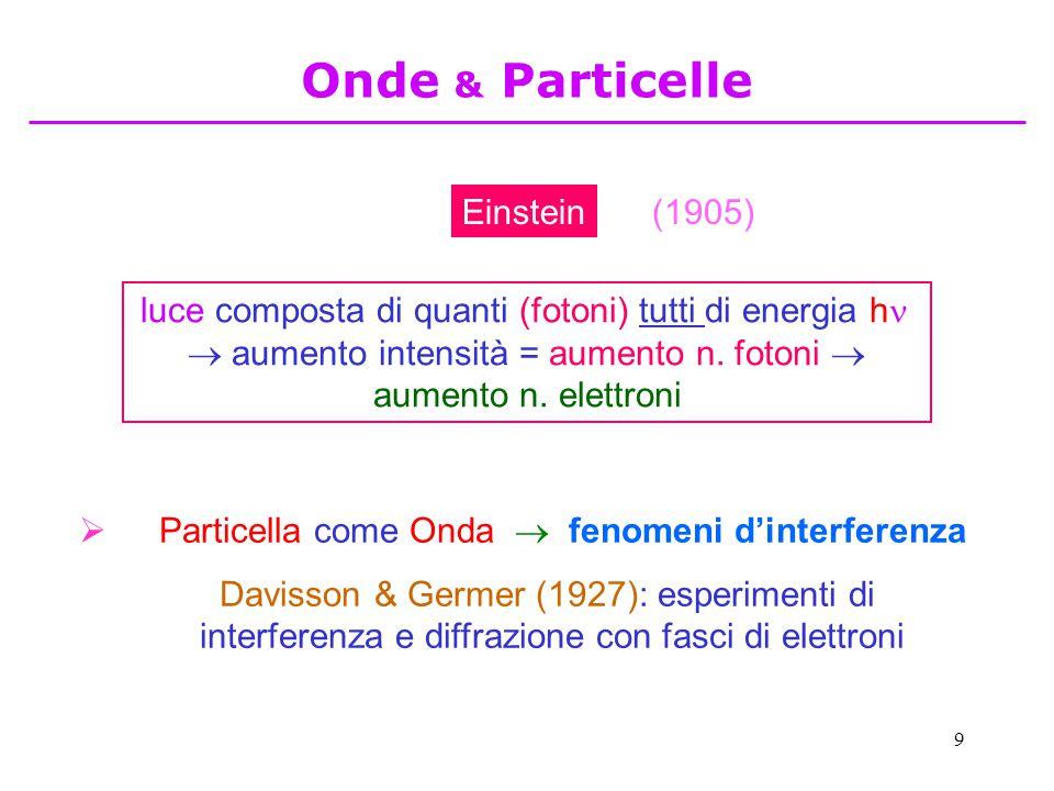 9 luce composta di quanti (fotoni) tutti di energia h   aumento intensità = aumento n. fotoni  aumento n. elettroni Onde & Particelle Einstein(1905