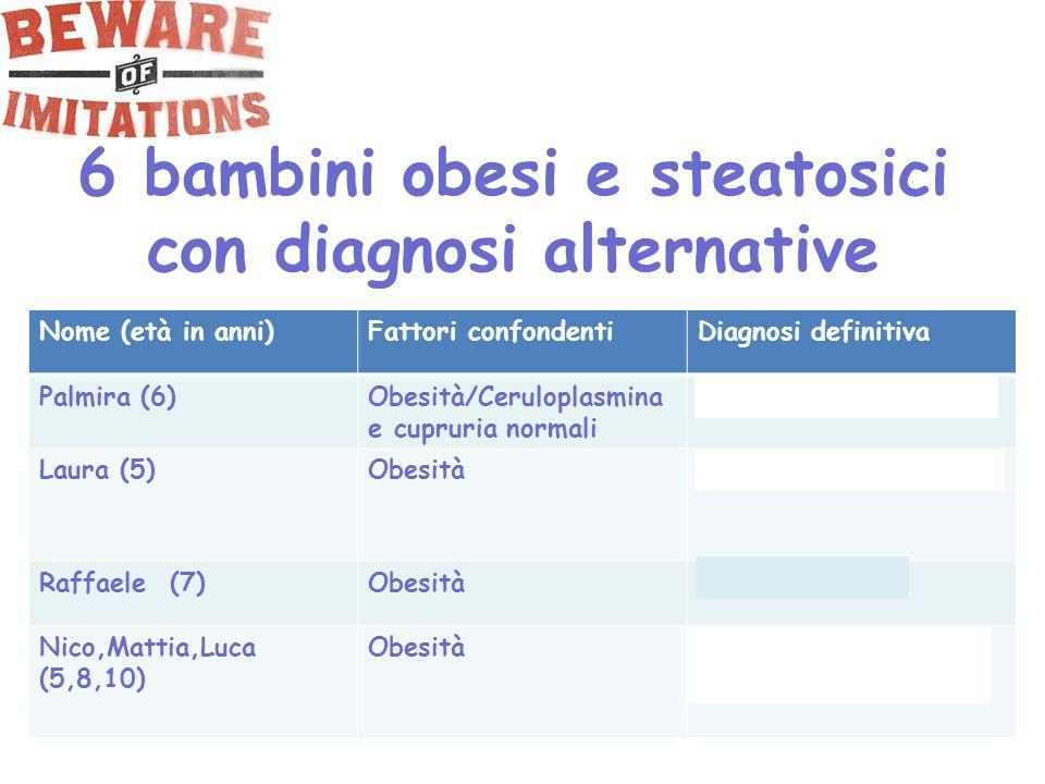 6 bambini obesi e steatosici con diagnosi alternative Nome (età in anni)Fattori confondentiDiagnosi definitiva Palmira (6)Obesità/Ceruloplasmina e cup