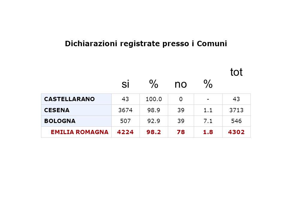Dichiarazioni registrate presso i Comuni tot si%no% CASTELLARANO43100.00-43 CESENA367498.9391.13713 BOLOGNA50792.9397.1546 EMILIA ROMAGNA422498.2781.84302