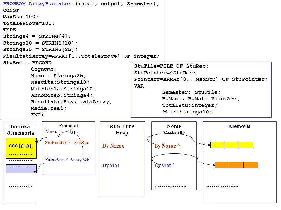 PROGRAM ArrayPuntatori(input, output, Semester); CONST MaxStu=100; TotaleProve=100; TYPE Stringa4 = STRING[4]; Stringa10 = STRING[10]; Stringa25 = STR