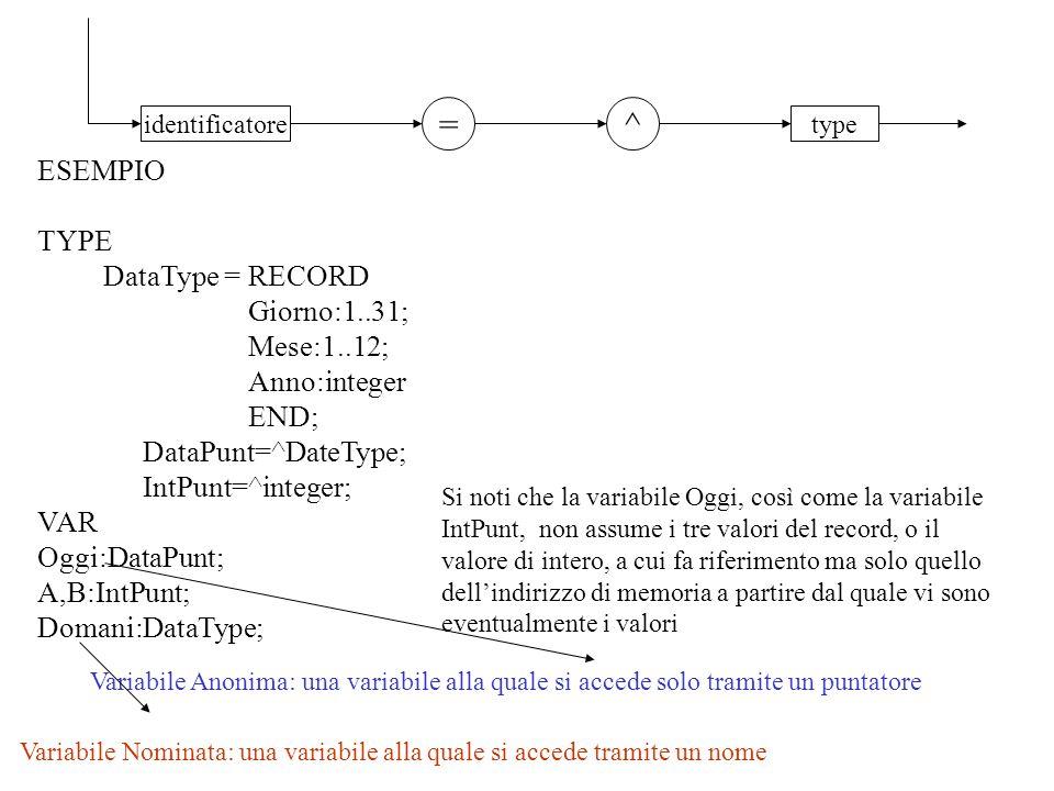 identificatoretype =^ ESEMPIO TYPE DataType = RECORD Giorno:1..31; Mese:1..12; Anno:integer END; DataPunt=^DateType; IntPunt=^integer; VAR Oggi:DataPunt; A,B:IntPunt; Domani:DataType; Si noti che la variabile Oggi, così come la variabile IntPunt, non assume i tre valori del record, o il valore di intero, a cui fa riferimento ma solo quello dell'indirizzo di memoria a partire dal quale vi sono eventualmente i valori Variabile Anonima: una variabile alla quale si accede solo tramite un puntatore Variabile Nominata: una variabile alla quale si accede tramite un nome