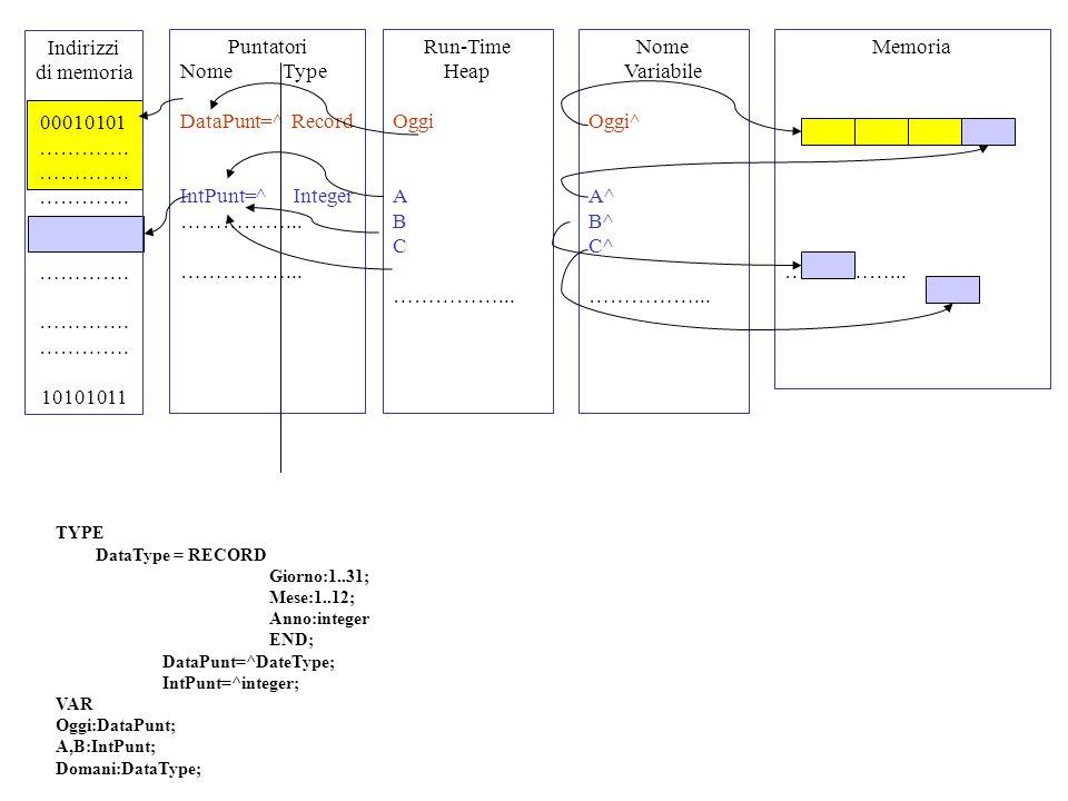 PROGRAM TestChiamatePuntatori; TYPE IntP=^integer; VAR AnIntP:IntP; PROCEDURE ValCall(XP:IntP); BEGIN new(XP); XP^:=7 writeln('OutputCall ',XP^:1) END; PROCEDURE VarCall (VAR XP:IntP); BEGIN new(XP); XP^:=7 writeln ('OutputCall ', XP^:1) END; BEGIN new(AnIntP); AnIntP^:=5; ValCall(AnIntP); writeln('Output= ',AnIntp^:1); END.