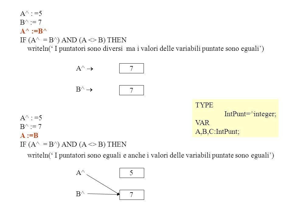 TYPE IntPunt=^integer; VAR A,B,C:IntPunt; 7 A^  7 B^  A^ : =5 B^ := 7 A^ :=B^ IF (A^ = B^) AND (A <> B) THEN writeln(' I puntatori sono diversi ma i valori delle variabili puntate sono eguali') 5 A^  7 B^ A^ : =5 B^ := 7 A :=B IF (A^ = B^) AND (A <> B) THEN writeln(' I puntatori sono eguali e anche i valori delle variabili puntate sono eguali')