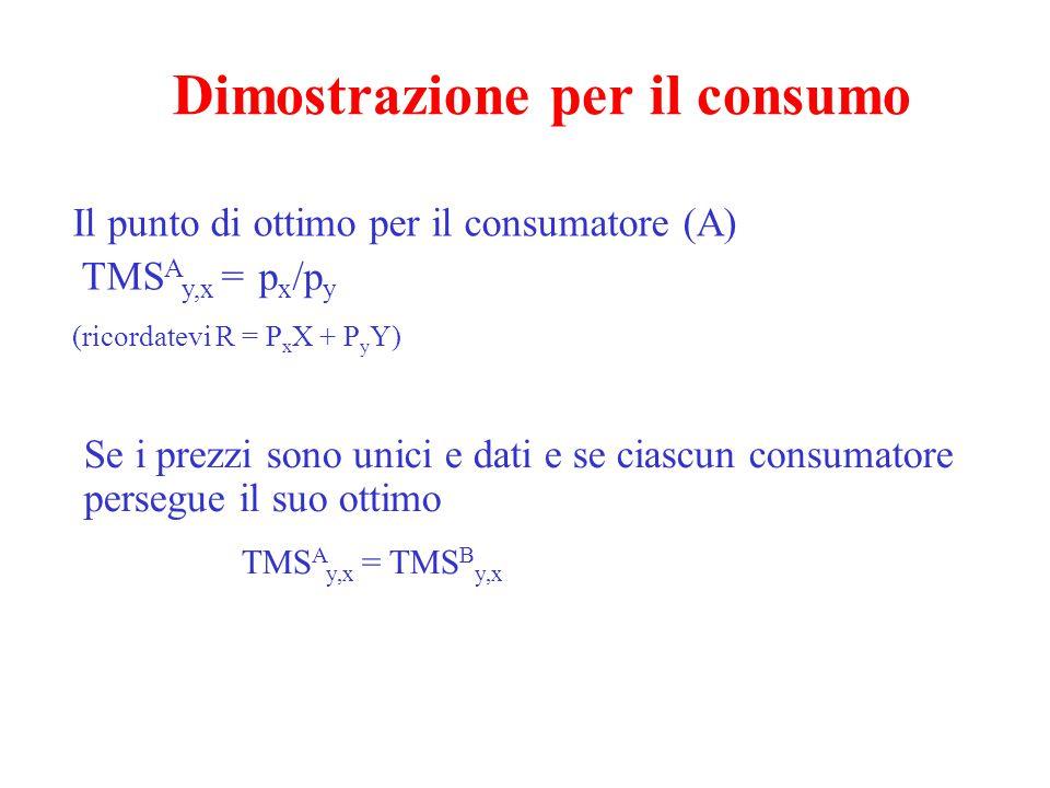 Dimostrazione per il consumo Il punto di ottimo per il consumatore (A) TMS A y,x = p x /p y (ricordatevi R = P x X + P y Y) Se i prezzi sono unici e dati e se ciascun consumatore persegue il suo ottimo TMS A y,x = TMS B y,x