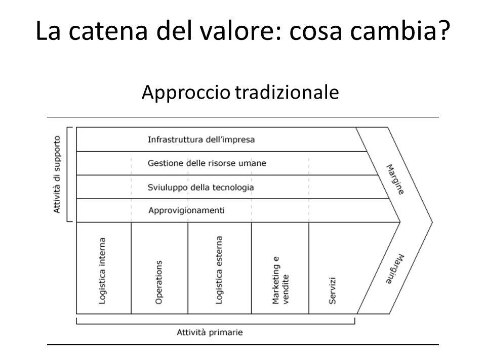 La catena del valore: cosa cambia? Approccio tradizionale
