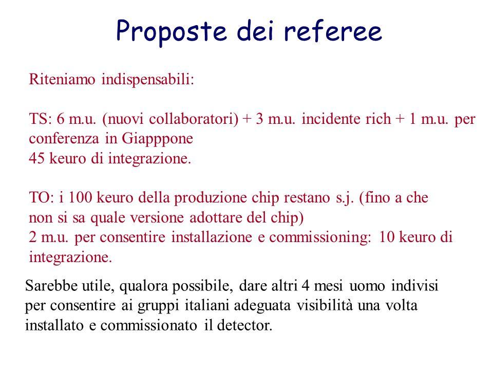 Proposte dei referee Riteniamo indispensabili: TS: 6 m.u.