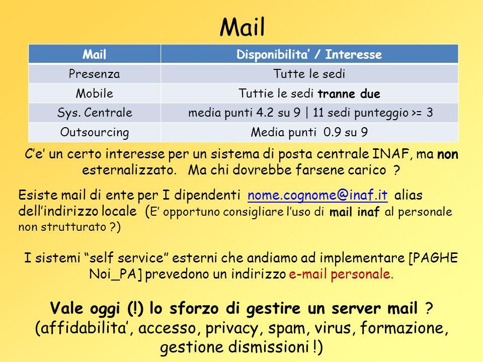 Mail Disponibilita' / Interesse PresenzaTutte le sedi MobileTuttie le sedi tranne due Sys. Centrale media punti 4.2 su 9 | 11 sedi punteggio >= 3 Outs