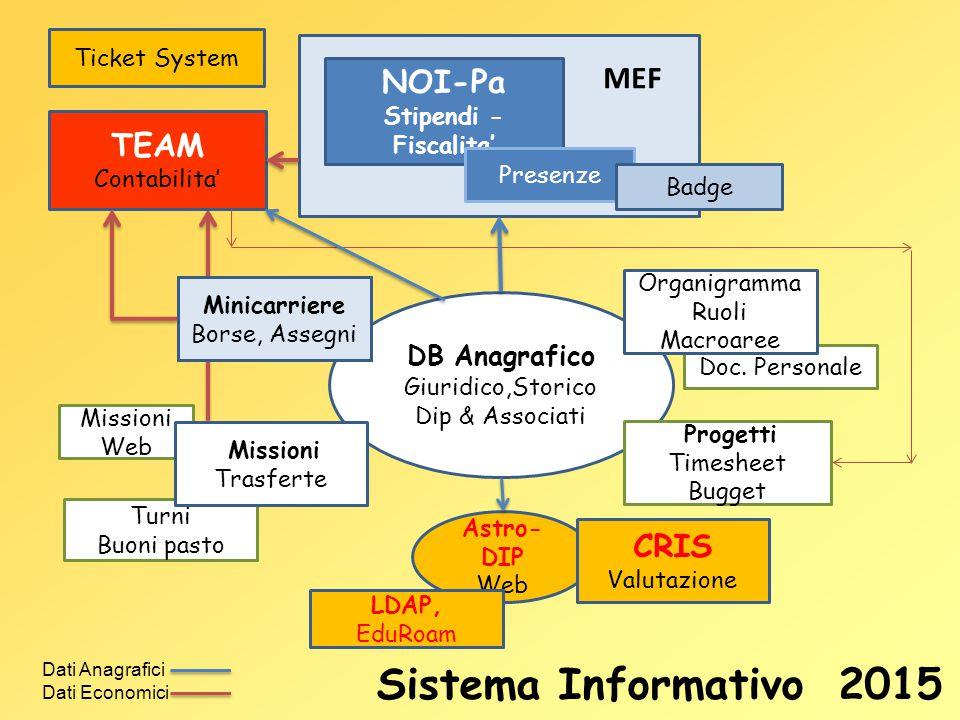 Doc. Personale Missioni Web Astro- DIP Web Turni Buoni pasto CRIS Valutazione LDAP, EduRoam NOI-Pa Stipendi - Fiscalita' Presenze Badge MEF DB Anagraf
