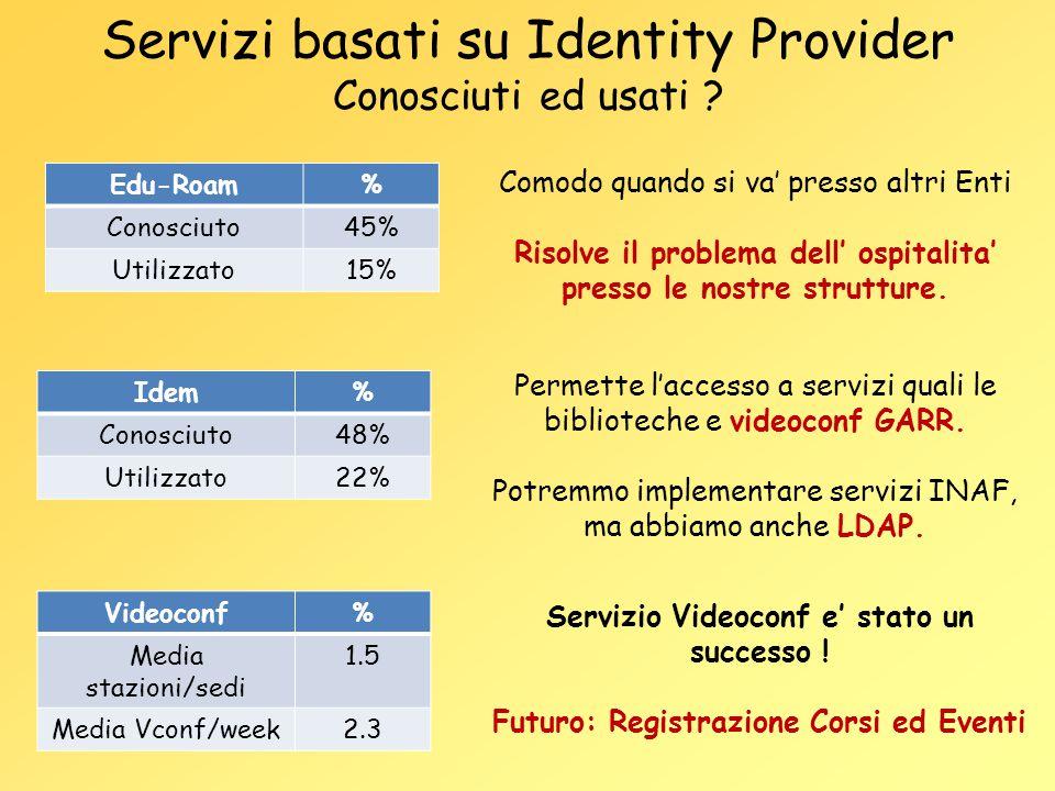 Servizi basati su Identity Provider Conosciuti ed usati ? Edu-Roam% Conosciuto45% Utilizzato15% Idem% Conosciuto48% Utilizzato22% Comodo quando si va'