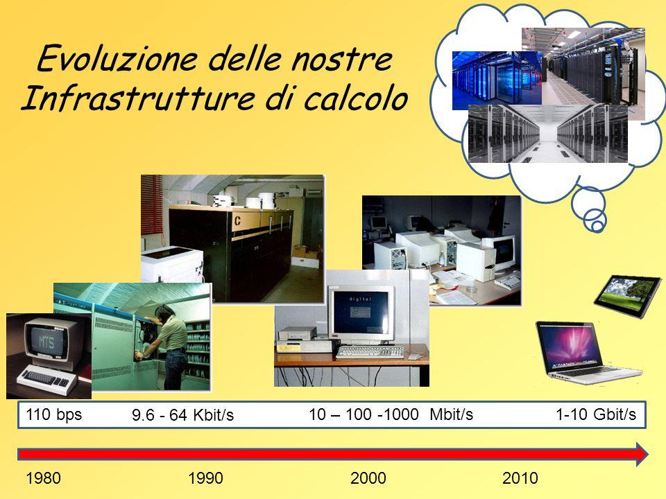 1980199020002010 9.6 - 64 Kbit/s 10 – 100 -1000 Mbit/s1-10 Gbit/s Evoluzione delle nostre Infrastrutture di calcolo 110 bps