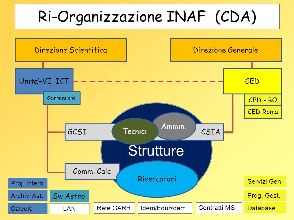 Strutture CSIA Ri-Organizzazione INAF (CDA) Direzione ScientificaDirezione Generale CEDUnita'–VI ICT CED - BO CED Roma Commissione Comm. Calc GCSI Amm