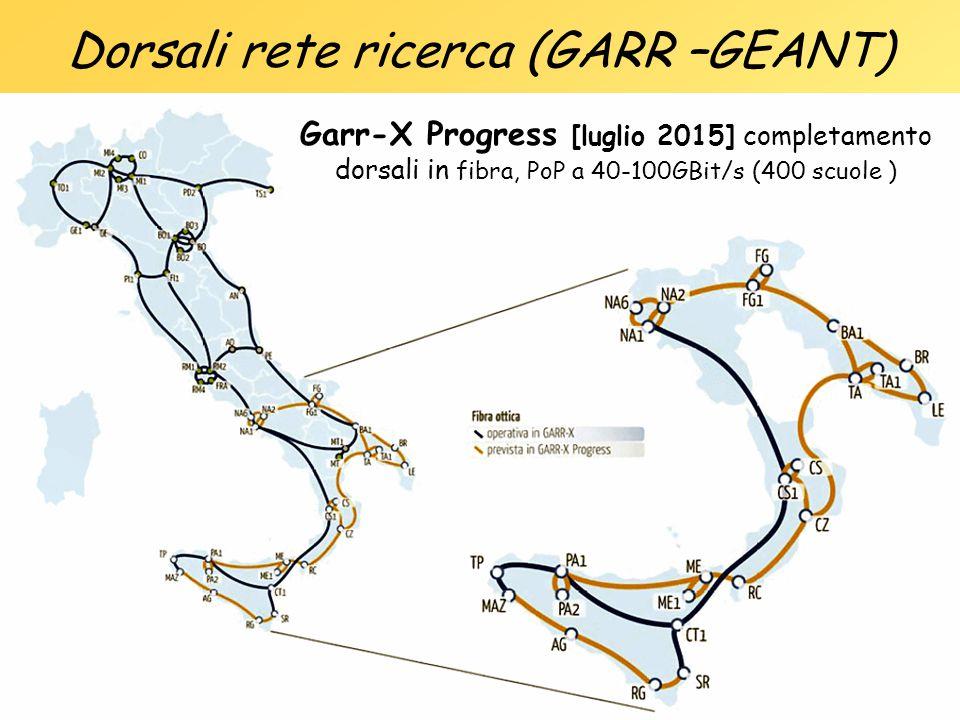 Dorsali rete ricerca (GARR –GEANT) Connettivita' Europea >= 100 Gbit/sec Dorsali Garr: 10-40Gbit/sec Garr-X Progress [luglio 2015] completamento dorsa