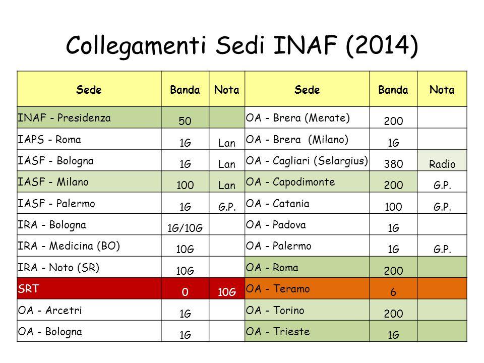 Collegamenti Sedi INAF (2014) SedeBandaNotaSedeBandaNota INAF - Presidenza 50 OA - Brera (Merate) 200 IAPS - Roma 1GLan OA - Brera (Milano) 1G IASF -