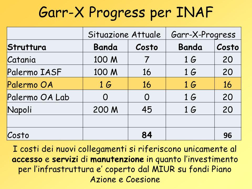 Garr-X Progress per INAF Situazione AttualeGarr-X-Progress StrutturaBandaCostoBandaCosto Catania100 M71 G20 Palermo IASF100 M161 G20 Palermo OA1 G161