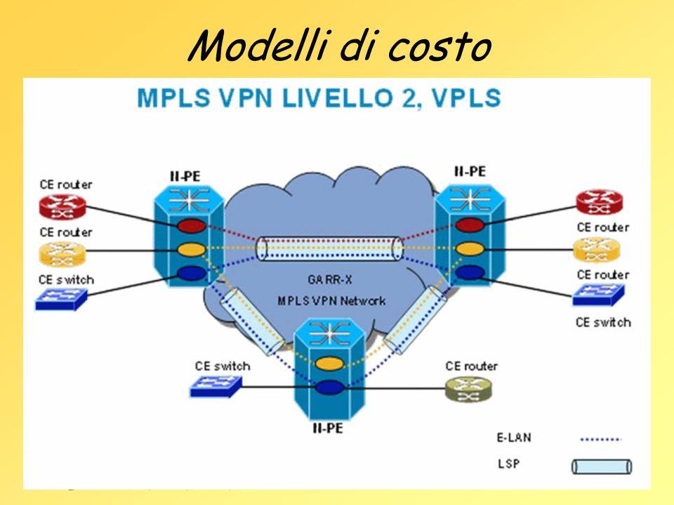 Modelli di costo Su stima/account sul traffico ( gia' per il vlbi) Costo di lambda ( 1– 10 G) su fibra presente Lambda on demand (costo a tempo ) Ora: