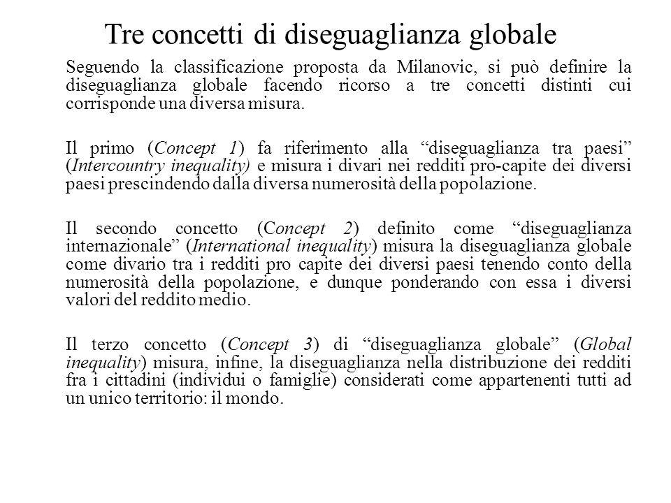 Tre concetti di diseguaglianza globale Seguendo la classificazione proposta da Milanovic, si può definire la diseguaglianza globale facendo ricorso a