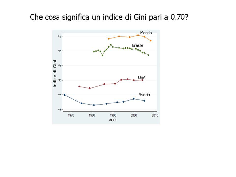 La cittadinanza spiegherebbe, oggi, circa il 60 per cento della variabilità dei redditi individuali e/o famigliari.