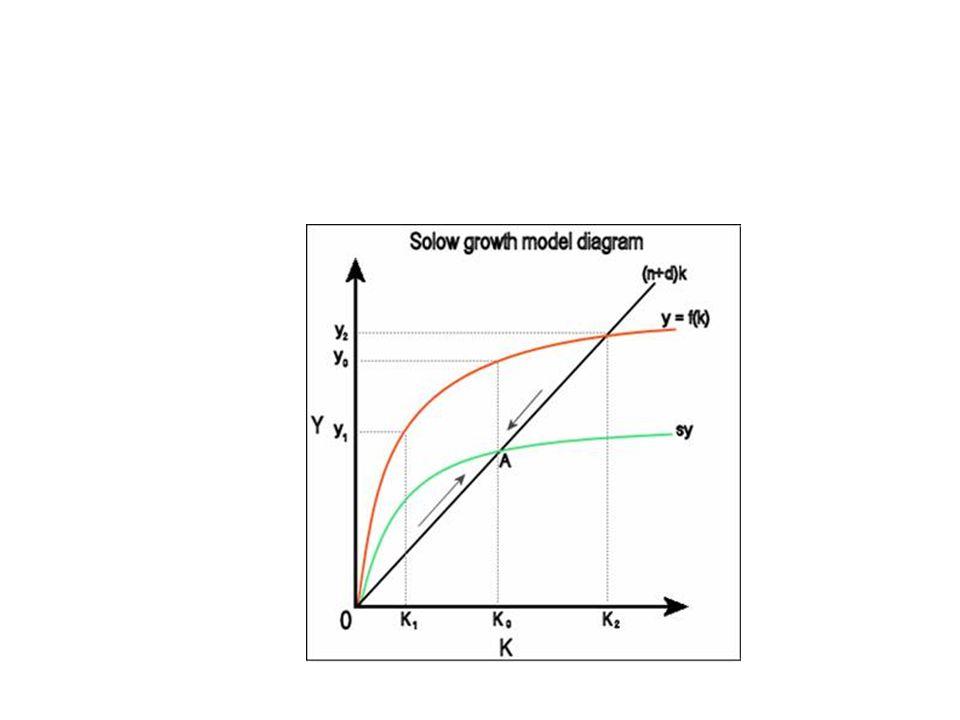 Il modello di Lewis Un gruppo di modelli individua nel mutamento strutturale e cioè nel peso dei diversi settori produttivi il fattore che caratterizza le diverse fasi di un processo di crescita dal sottosviluppo allo sviluppo.