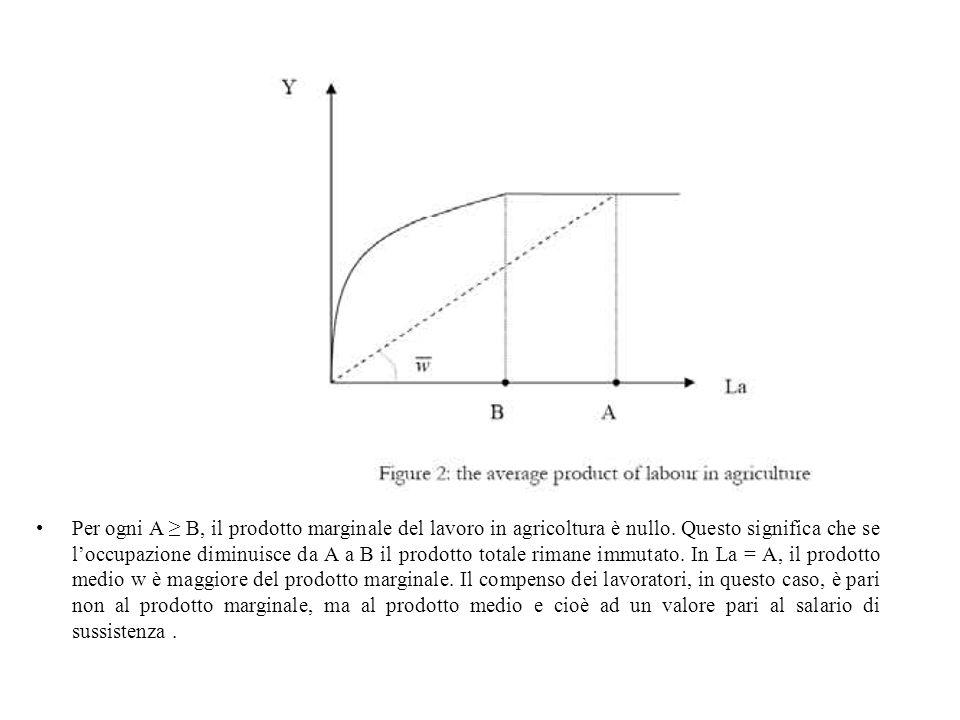 Per ogni A ≥ B, il prodotto marginale del lavoro in agricoltura è nullo. Questo significa che se l'occupazione diminuisce da A a B il prodotto totale