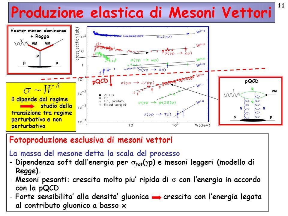 11 Produzione elastica di Mesoni Vettori pQCD Fotoproduzione esclusiva di mesoni vettori La massa del mesone detta la scala del processo - Dipendenza soft dall'energia per  tot (  p) e mesoni leggeri (modello di Regge).