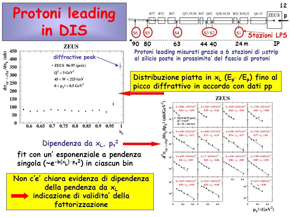 12 Dipendenza da x L, p t 2 fit con un' esponenziale a pendenza singola (~e -b(x L )∙p t 2 ) in ciascun bin Protoni leading in DIS Protoni leading misurati grazie a 6 stazioni di  strip al silicio poste in prossimita' del fascio di protoni Stazioni LPS p 908063 44 40 24 m IP Distribuzione piatta in x L (E p' /E p ) fino al picco diffrattivo in accordo con dati pp Non c'e' chiara evidenza di dipendenza della pendenza da x L indicazione di validita' della fattorizzazione