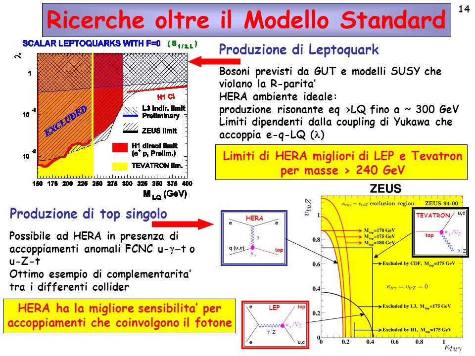 14 Produzione di top singolo Possibile ad HERA in presenza di accoppiamenti anomali FCNC u-  t o u-Z-t Ottimo esempio di complementarita' tra i differenti collider HERA ha la migliore sensibilita' per accoppiamenti che coinvolgono il fotone Ricerche oltre il Modello Standard Produzione di Leptoquark Bosoni previsti da GUT e modelli SUSY che violano la R-parita' HERA ambiente ideale: produzione risonante eq  LQ fino a ~ 300 GeV Limiti dipendenti dalla coupling di Yukawa che accoppia e-q-LQ ( ) Limiti di HERA migliori di LEP e Tevatron per masse > 240 GeV HERA LEP /VZ/VZ /z TEVATRON /VZ/VZ /z